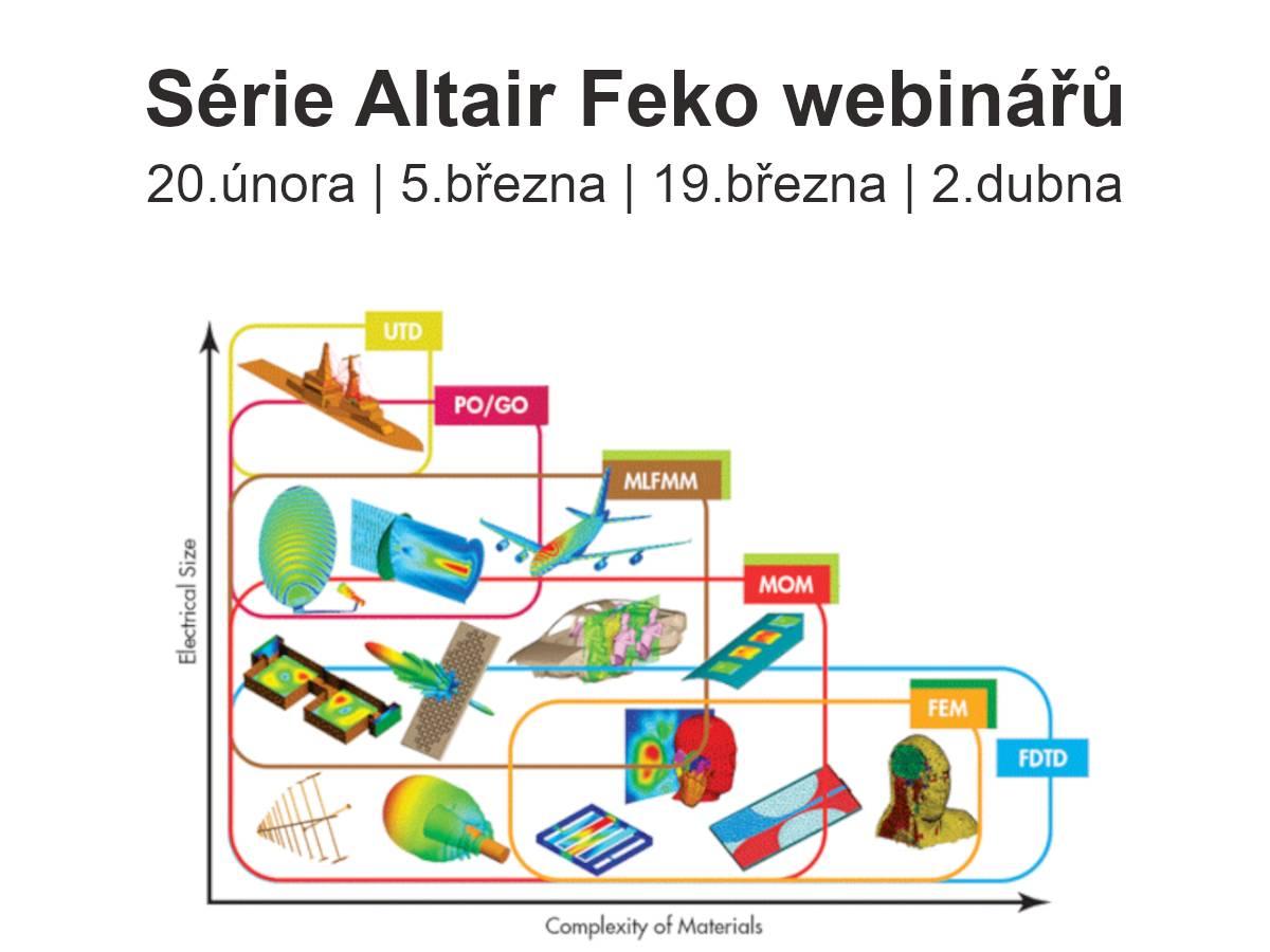 Cyklus webinářů věnovaný návrhu antén spoužitím Altair FEKO