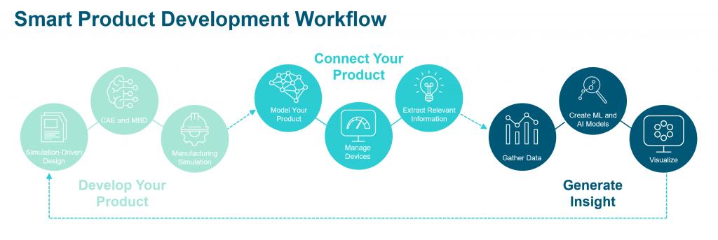 Smart Product Development Workflow